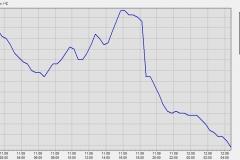 temperaturdaten110912